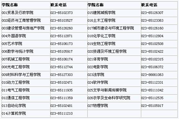 重庆大学2011年接收推免试硕士研究生办法